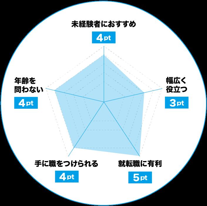宅建士(宅地建物取引士)のおすすめポイントチャート